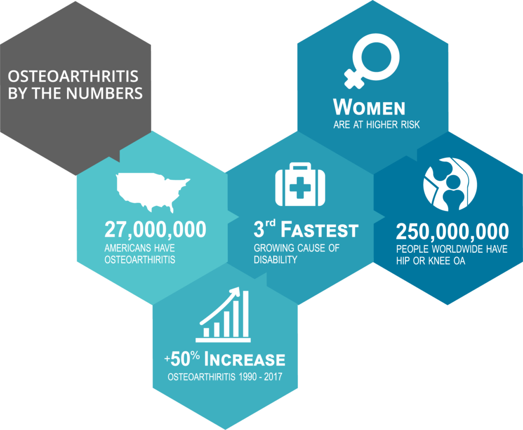 Osteoarthritis demographics diagram