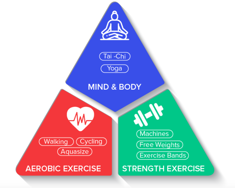 Aerobic, Resistance and Mind Body Exercise for arthritis.
