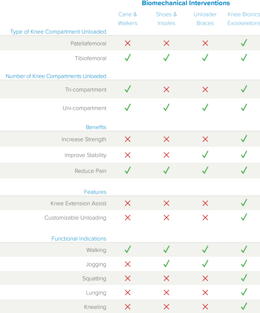 Comparison Table from Biomechanical OA Interventions