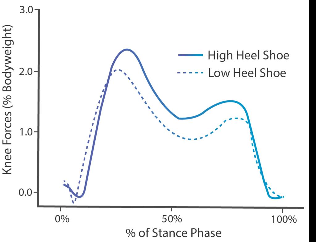 Knee Force Graph: Low versus High Heel Shoes