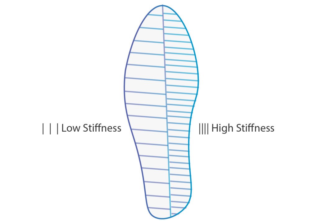 Variable Stiffness Sole Shoes for Walking related knee pain