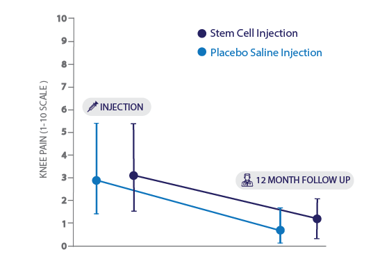Graph showing that placebo injections are just as effective in pain relief as stem cell injections for knee arthritis.