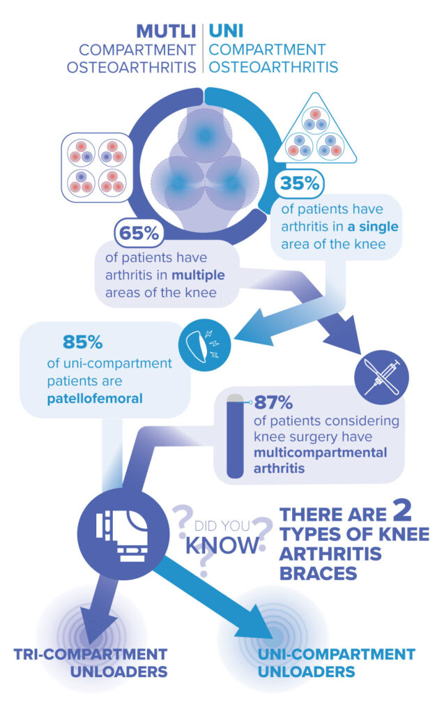 different bracing options for different osteoarthritis conditions