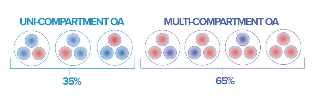 frequencies of uni- and multi-compartmental osteoarthritis differ