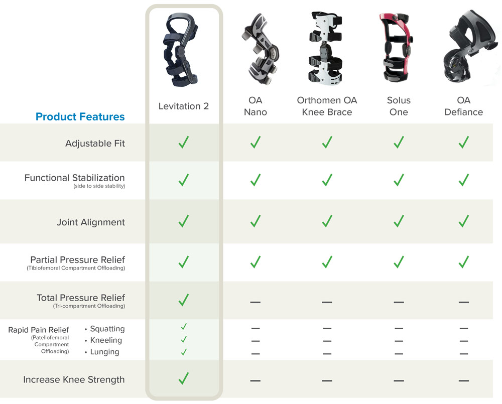 Comparison table to help find the best knee brace for meniscus tears.