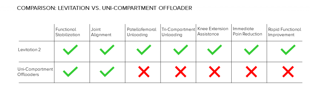 Table comparing the capabilities different types of unloader knee braces for osteoarthritis.