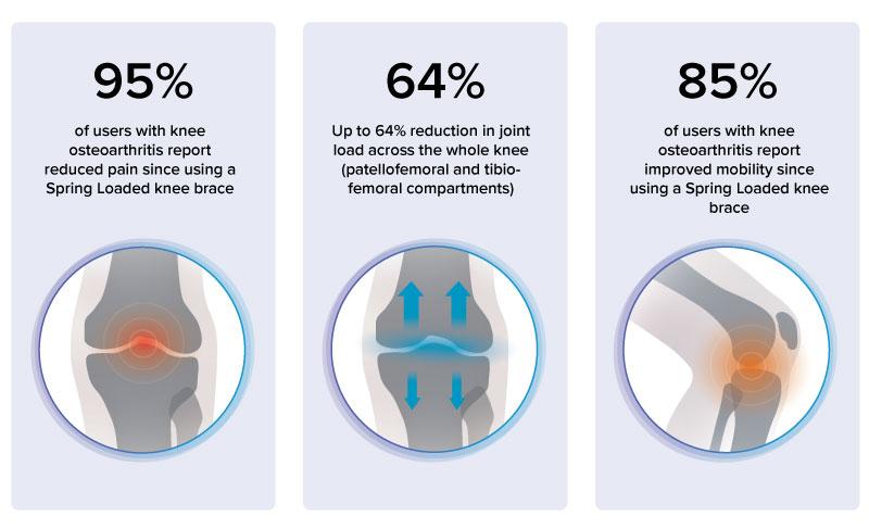 Spring Loaded anti-gravity knee brace has scientific support
