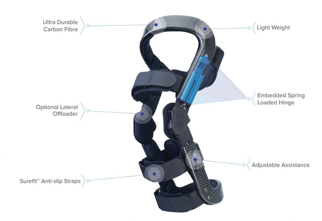 Labelled diagram of Spring Loaded's Levitation knee brace.