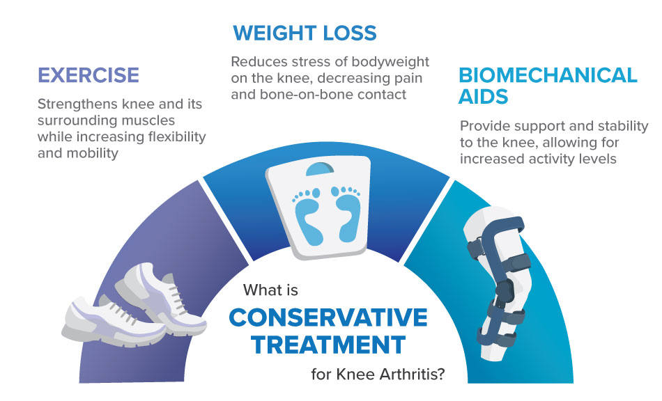 patellofemoral arthritis can be managed with conservative treatment including exercise weight loss and biomechanical aids like knee braces