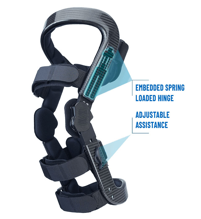 levitation knee brace can treat patellofemoral arthritis by relieving pressure in all three compartments