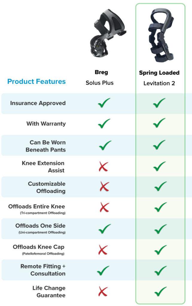 Breg knee brace Solus Plus features vs Levitation features