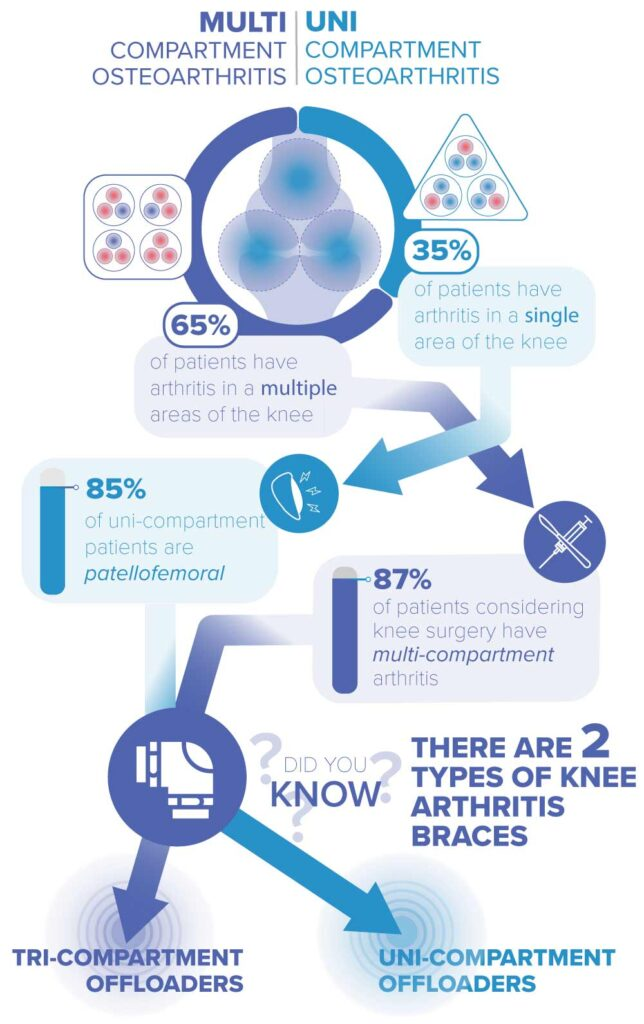 two types of arthritis knee braces include uni-compartment and tri-compartment offloaders which treat uni-compartment or multi-compartment osteoarthritis