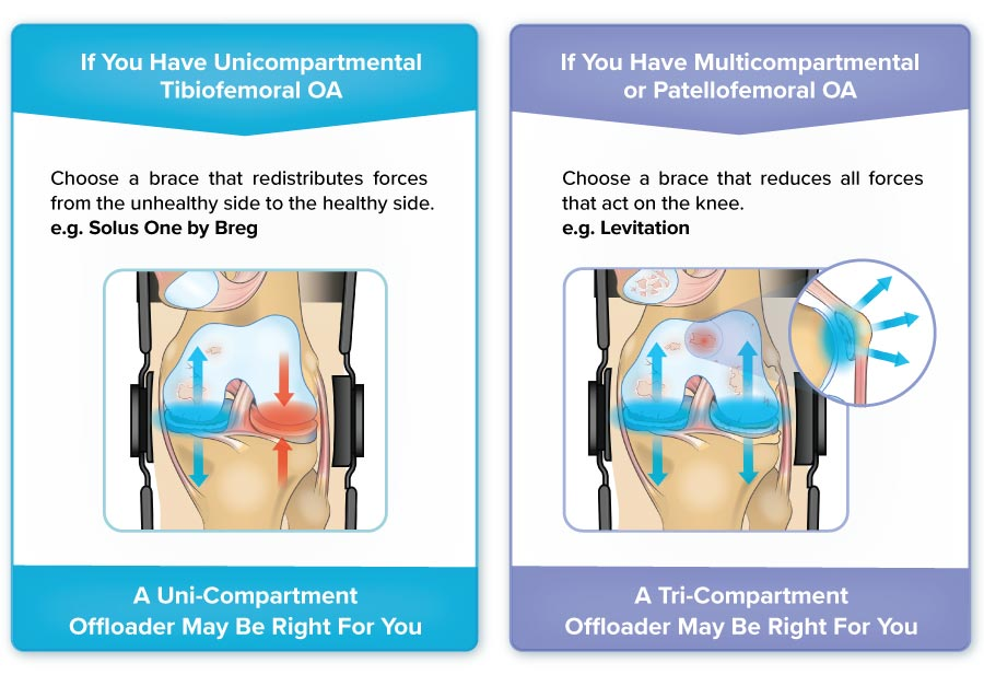 a patella knee brace like levitation is a patellofemoral offloader that reduces pressure across the entire knee